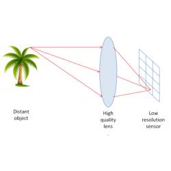 Các yếu tố ảnh hưởng đến chất lượng hình ảnh camera