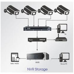 Giải pháp lưu trữ lâu dài cho nhiều camera có sẵn