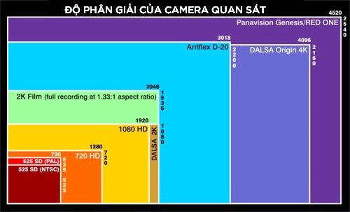 Công ty lắp camera quan sát tại phan thiết